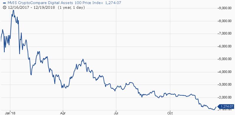 ارز رادار | cryptoglobe - Crypto Roundup - Bitcoin's price tops